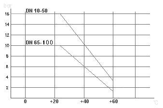 pp电动球阀_曲线图