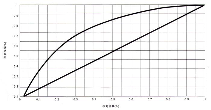 电动衬氟调节阀 流量特性图