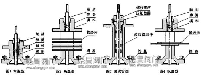 电动双座调节阀-阀盖形式