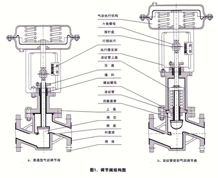 氣動襯氟調節閥_結構圖