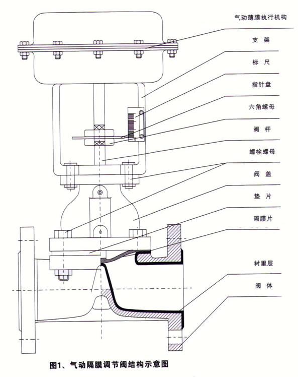 气动隔膜调节阀_结构图
