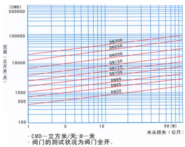 水力控制阀_流量曲线图