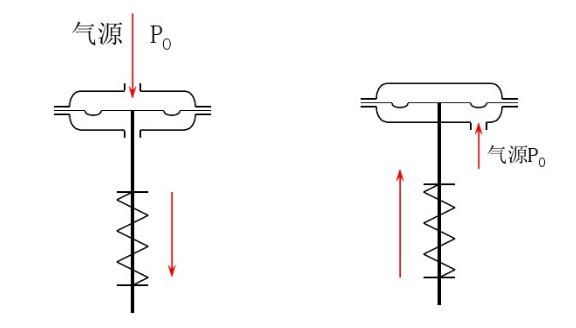 气动薄膜调节阀2